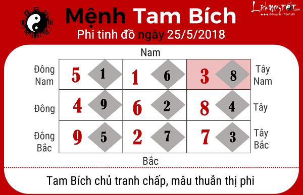 Xem phong thuy ngay 2552018 cho menh Tam Bich
