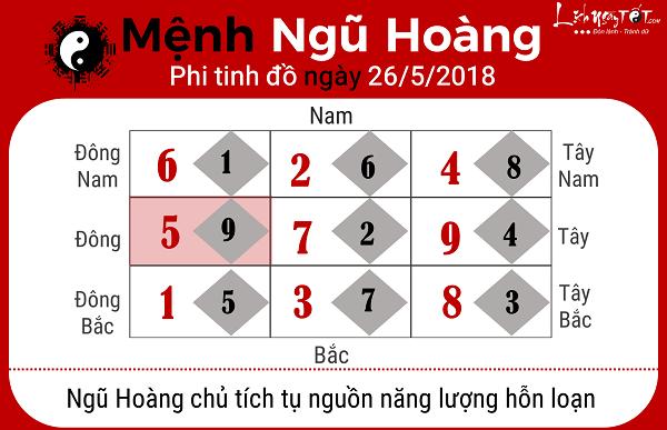 Xem phong thuy ngay 2652018 nguoi menh Ngu Hoang
