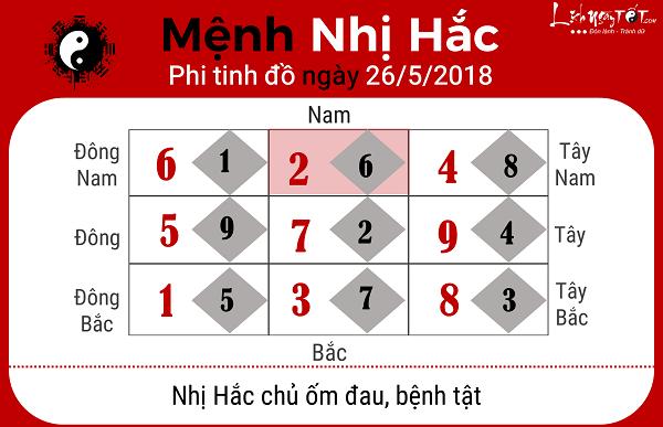 Xem phong thuy ngay 2652018 nguoi menh Nhi Hac