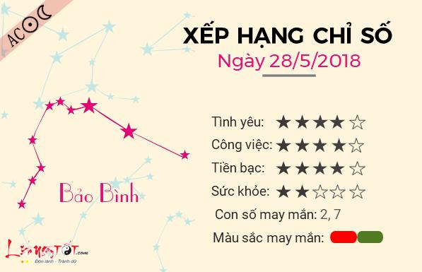 Tu vi 12 cung hoang dao - Tu vi ngay 28052018 - Bao Binh