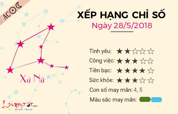 Tu vi 12 cung hoang dao - Tu vi ngay 28052018 - Xu Nu