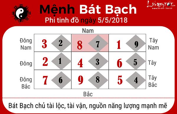 Xem phong thuy hang ngay 552018 menh Bat Bach