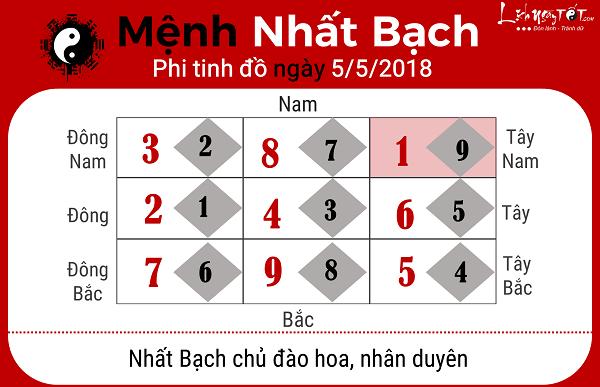 Xem phong thuy hang ngay 552018 menh Nhat Bach