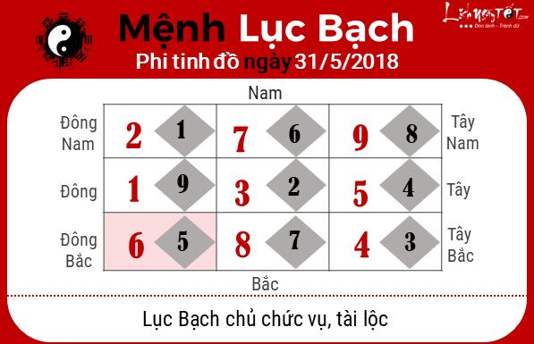 Phong thuy hang ngay - Phong thuy ngay 31052018 - Luc Bach