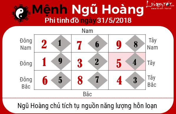 Phong thuy hang ngay - Phong thuy ngay 31052018 - Ngu Hoang
