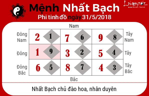 Phong thuy hang ngay - Phong thuy ngay 31052018 - Nhat Bach