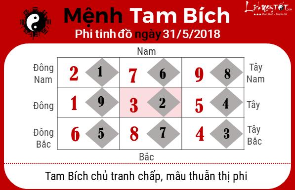 Phong thuy hang ngay - Phong thuy ngay 31052018 - Tam Bich