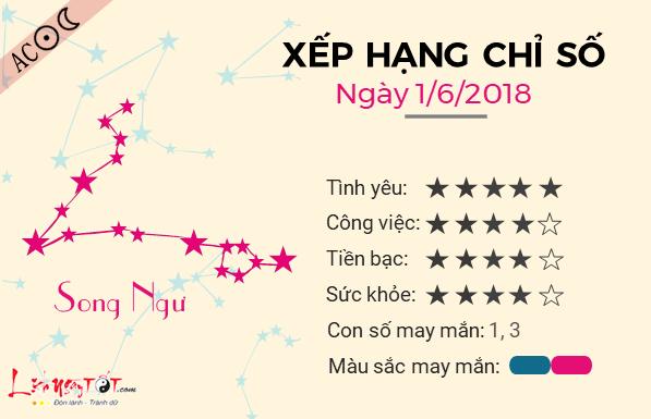 Tu vi 12 cung hoang dao - Tu vi ngay 01062018 - Song Ngu
