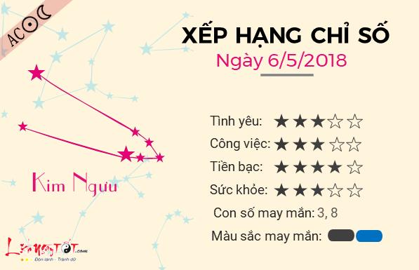 Tu vi 12 cung hoang dao - Tu vi ngay 06052018 - Kim Nguu