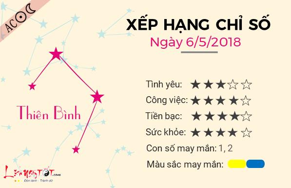 Tu vi 12 cung hoang dao - Tu vi ngay 06052018 - Thien Binh