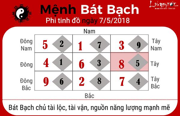 Xem phong thuy ngay 752018 menh Bat Bach