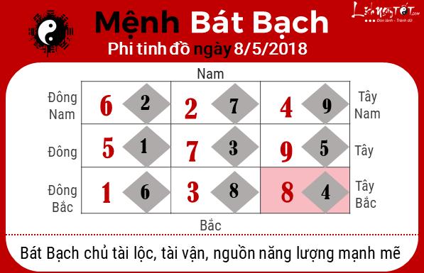 phong thuy hang ngay phong thuy ngay 08052018 Bat Bach