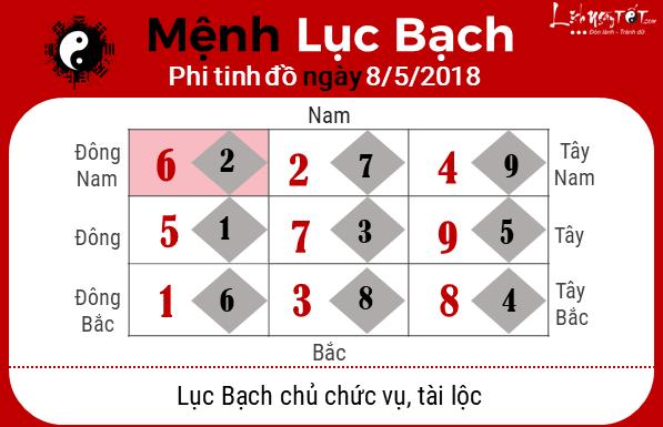 phong thuy hang ngay phong thuy ngay 08052018 Luc Bach
