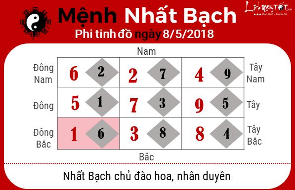 phong thuy hang ngay phong thuy ngay 08052018 Nhat Bach