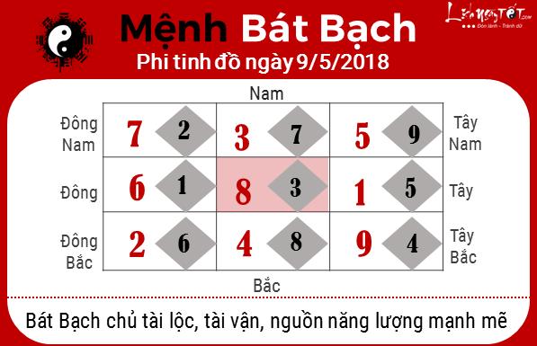 8 menh bat bach xem phong thuy ngay 09052018