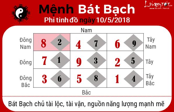 Phong thuy ngay10052018 - Bat Bach