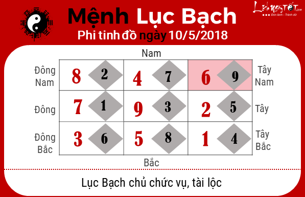 Phong thuy ngay10052018 - Luc bach