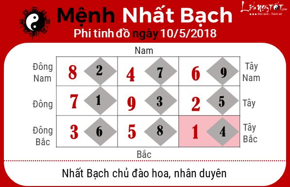 Phong thuy ngay10052018 - Nhat Bach