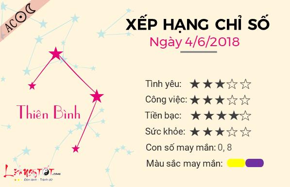 Tu vi 12 cung hoang dao - Tu vi ngay 04062018 - Thien Binh