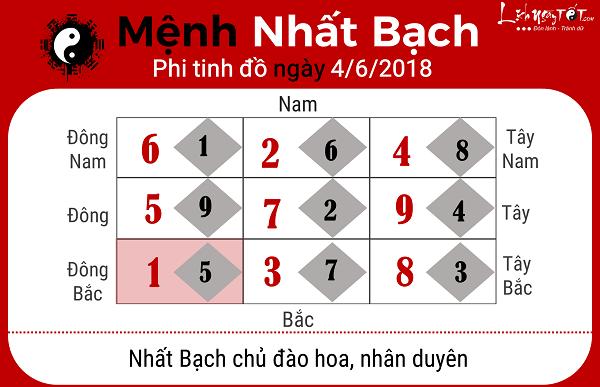 Xem phong thuy ngay 462018 nguoi menh Nhat Bach