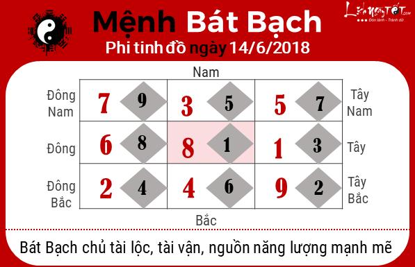 Xem phong thuy hang ngay - phong thuy ngay 14062018 - Bat Bach