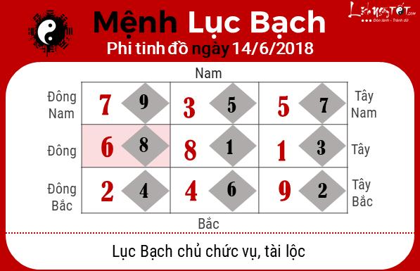 Xem phong thuy hang ngay - phong thuy ngay 14062018 - Luc bach