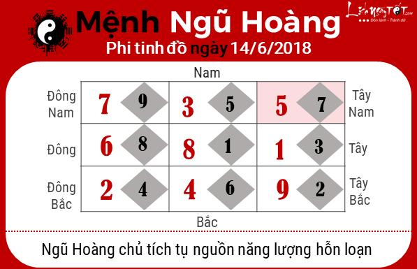 Xem phong thuy hang ngay - phong thuy ngay 14062018 - Ngu Hoang