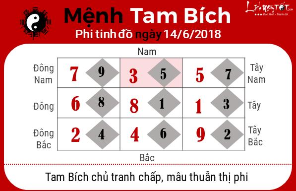 Xem phong thuy hang ngay - phong thuy ngay 14062018 - Tam Bich