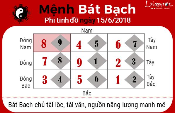 8xem phong thuy ngay 15062018 menh bat bach