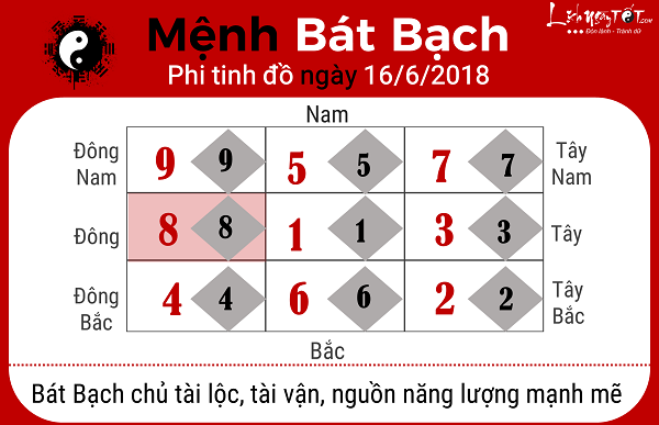 Xem phong thuy ngay 1662018 cho menh Bat Bach
