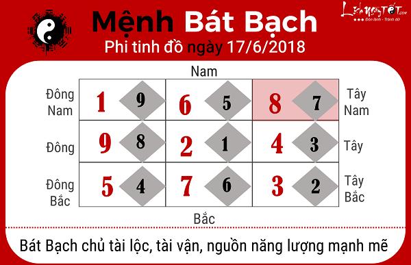 Xem phong thuy ngay 1762018 menh Bat Bach