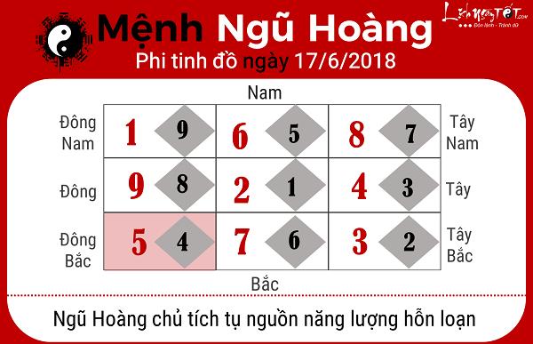 Xem phong thuy ngay 1762018 menh Ngu Hoang