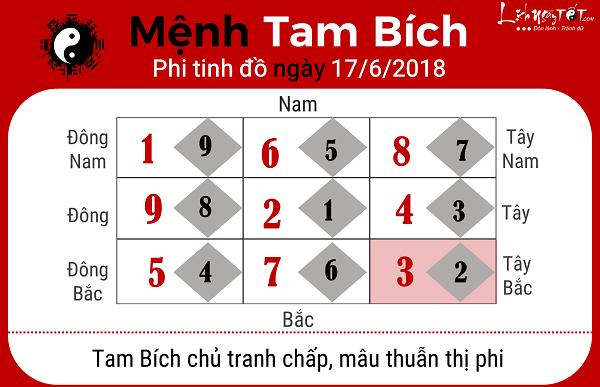 Xem phong thuy ngay 1762018 menh Tam Bich