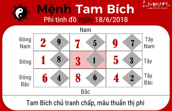 Xem phong thuy ngay 1862018 theo cuu cung phi tinh menh Tam Bich