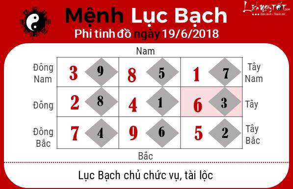 Phong thuy hang ngay - Phong thuy ngay 19062018 - Luc Bach