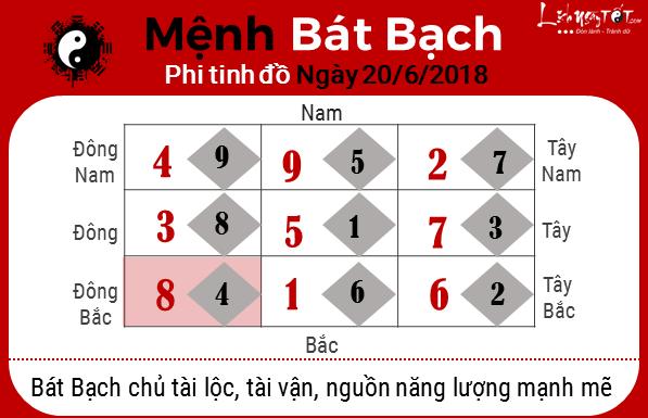 8xem phong thuy ngay 20062018 menh bat bach