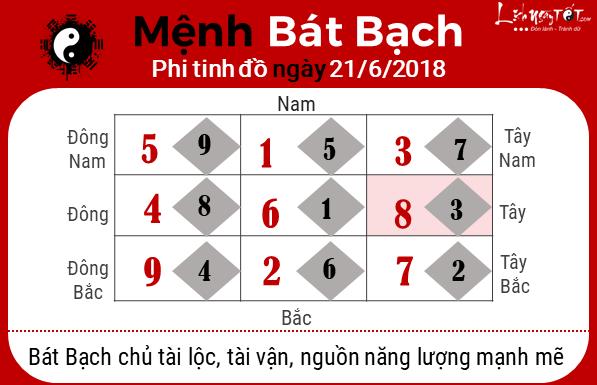 Phong thuy ngay 21062018 - Bat Bach