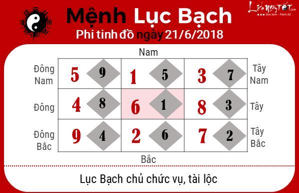 Phong thuy ngay 21062018 - Luc Bach