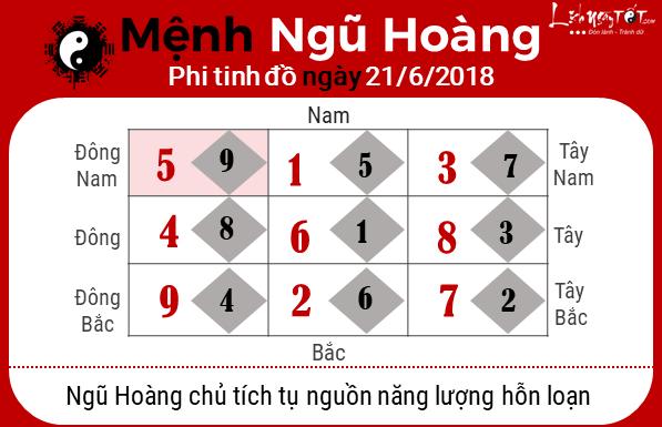 Phong thuy ngay 21062018 - Ngu Hoang