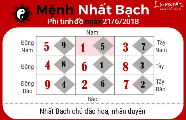 Phong thuy ngay 21062018 - Nhat Bach