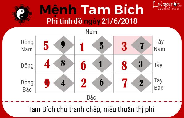 Phong thuy ngay 21062018 - Tam Bich