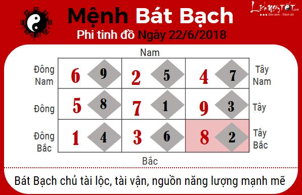 8xem phong thuy ngay 22062018 menh bat bach