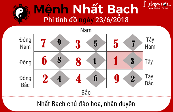 Xem phong thuy ngay 2362018 menh Nhat Bach