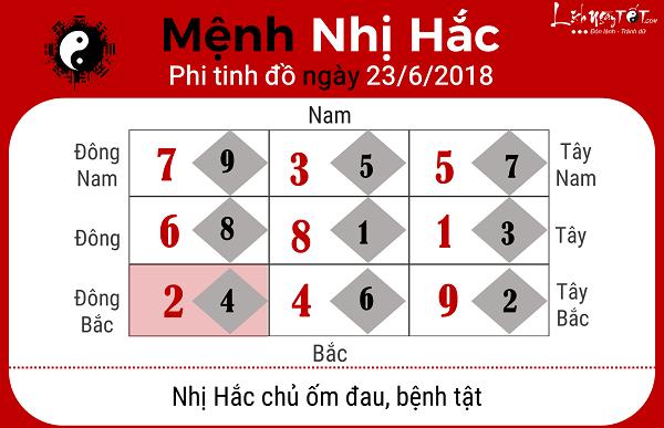 Xem phong thuy ngay 2362018 menh Nhi Hac