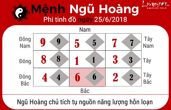 Xem phong thuy ngay 2562018 menh Ngu Hoang