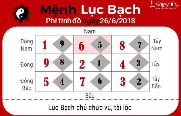 Phong thuy hang ngay - Phong thuy ngay 26062018 - Luc Bach