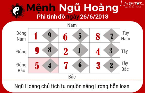 Phong thuy hang ngay - Phong thuy ngay 26062018 - Ngu Hoang