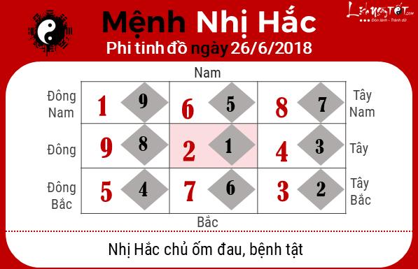 Phong thuy hang ngay - Phong thuy ngay 26062018 - Nhi Hac