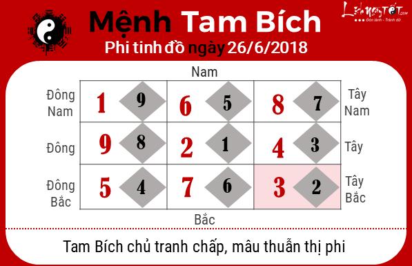 Phong thuy hang ngay - Phong thuy ngay 26062018 - Tam Bich