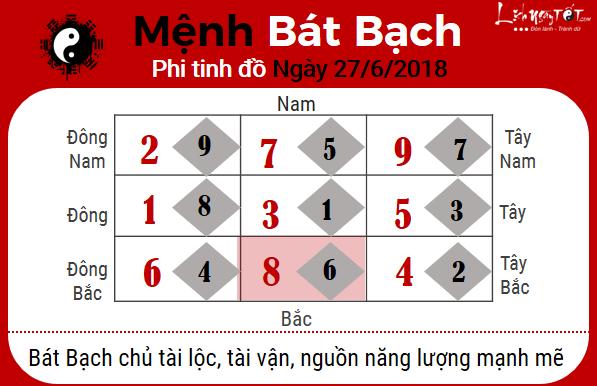 8xem phong thuy hang ngay – xem phong thuy ngay 27062018 menh bat bach